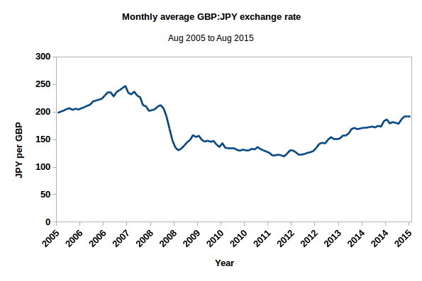 Graph showing average monthly GBP:JPY exchange rate