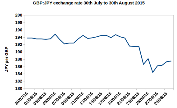 Graph of Japanese yen to British pound exchange rate July to August 2015