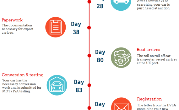 Infographic showing an estimate of how long it takes to import a car from Japan