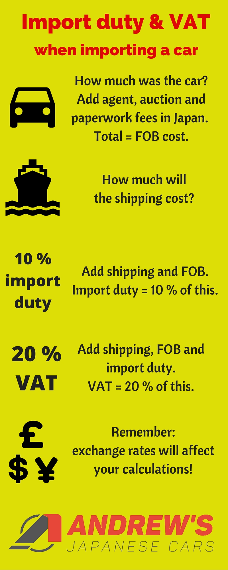 infographic explaining car import duty and vat